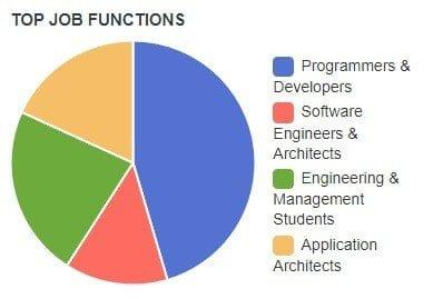 Top Job Functions Cscd