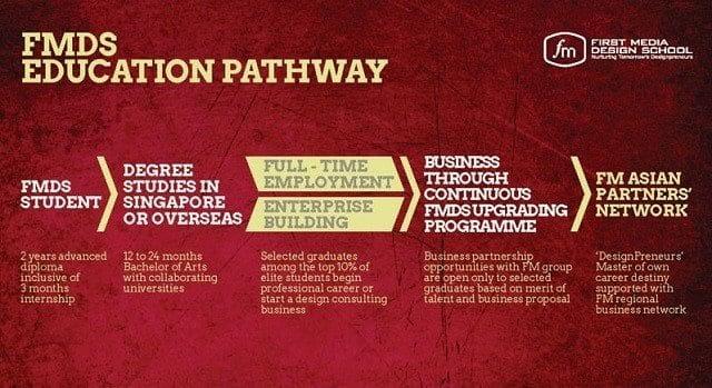 FMDS pathway