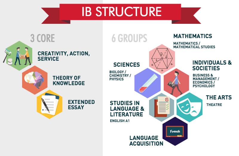 IB Structure