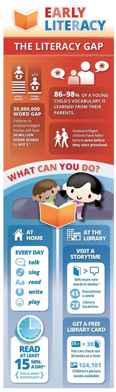 Early Literacy Infographic